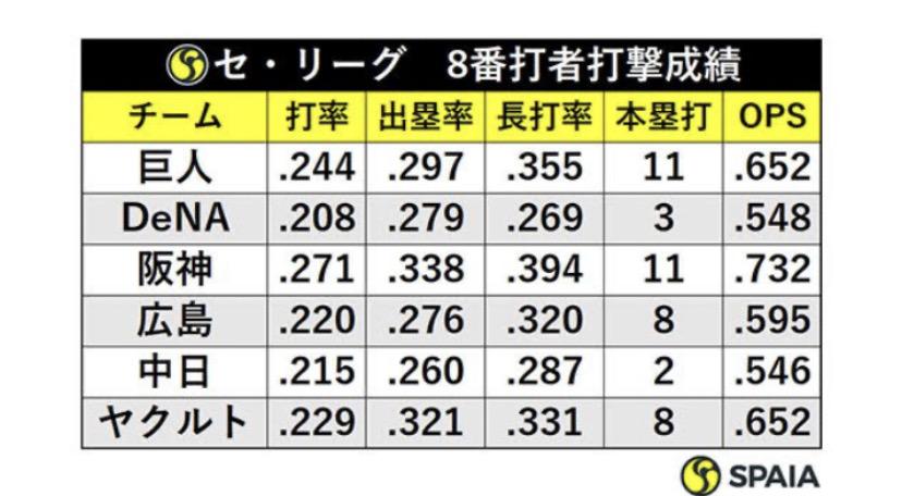 打率.370 出塁率.400の一番と打率.330出塁率.420の選手ってどっちが一番に相応しいんや?