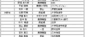 慶應義塾大学野球部4年生の進路一覧